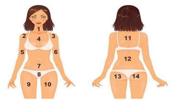 Akne karta eller VILKEN SLAGS problem avslöjar finnar i hakan, höfterna eller bröstet?